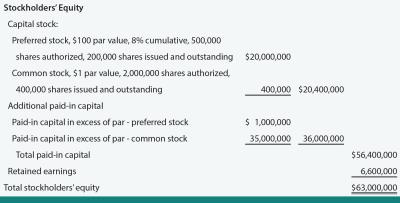 Common And Preferred Stock - principlesofaccounting.com