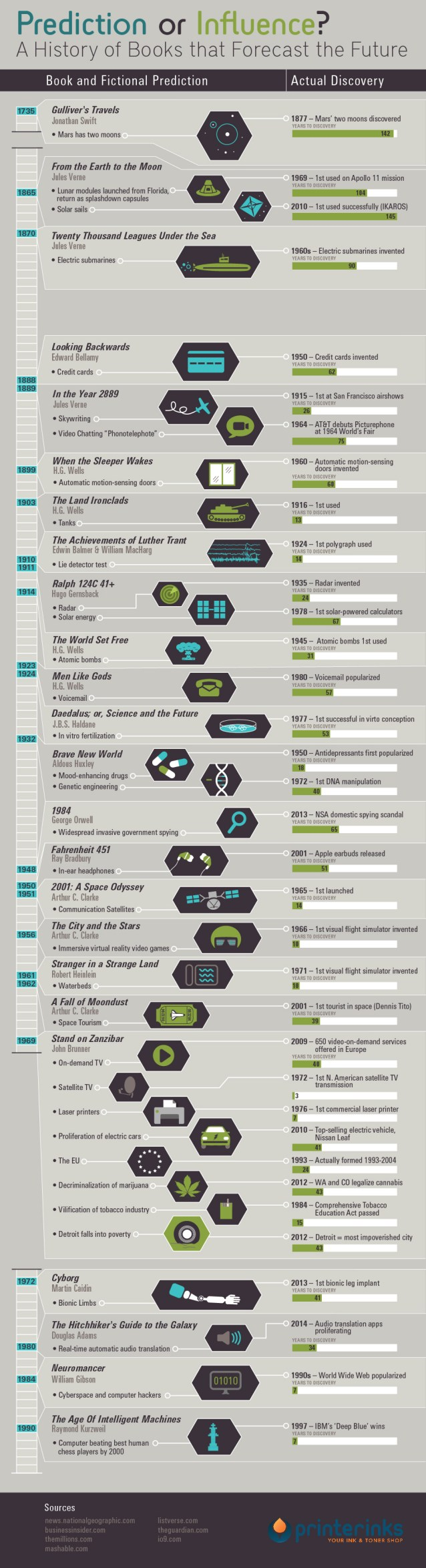 "an infographic of science fiction authors who ""predicted"" scientific achievements/events"
