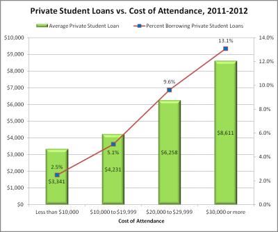 Student Loan Debt Clock