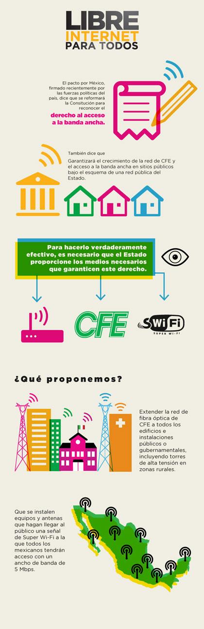 Infografía de #InternetParaTodos