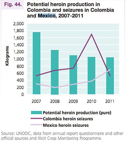 El aumento en la producción de la heroína. Foto: UNODC