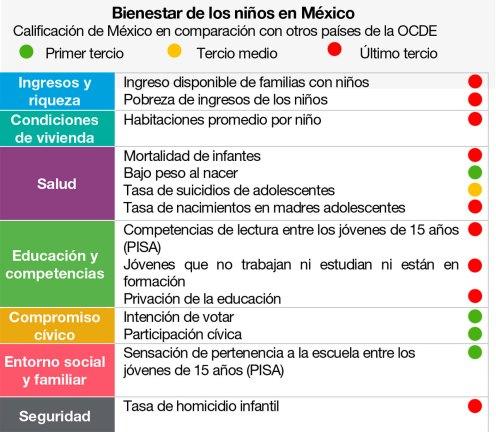 El bienestar de los niños en México. Gráfico: OCDE