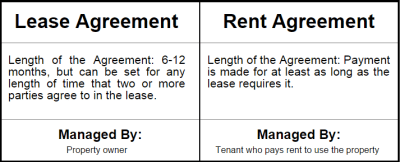 Lease vs. Rental Agreement - Difference and Which to Choose | PropertyCluster.com Blog