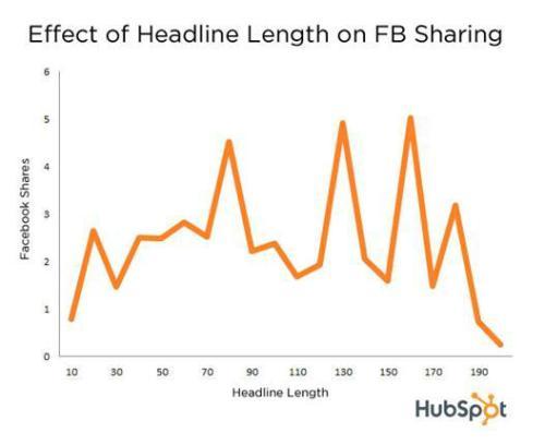 Effect of headline length on FB sharing
