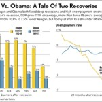 Recoveries Comparison: Reagan and Obama