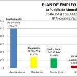 Plan empleo 2016 - Aportaciones
