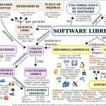 Mapa conceptual del Software Libre