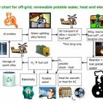 Pasar de agua salada o sucia a potable más electricidad