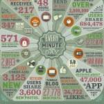 Cuánta información se genera en un minuto en internet [Infografía]
