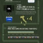 El impacto ambiental de la fabricación de los videojuegos [Infografía]