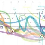 Conoce en detalle la evolución de la web en una experiencia colorida con Visual.ly