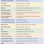 Lo que realmente quieren decir los programadores