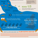 Scotts_WaterRunOff_Infographic