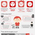 psychological-effects-of-burglary