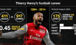 Thierry Henry Stats