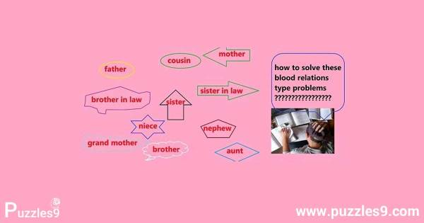 How To Solve Blood Relation questions With Simple Aptitude Tricks