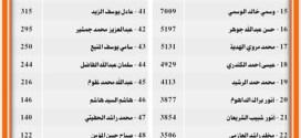 نتائج جميع المرشحين في انتخابات مجلس الامة الكويتي ٢٠١٢