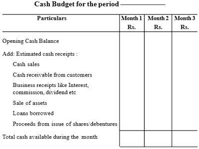 Preparation of Cash Budget Methods - QS Study
