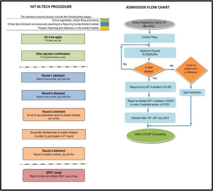 nit mtech admission flow chart