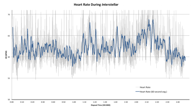 Interstellar Heart Rate Polar H7