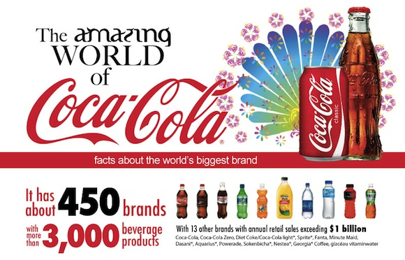 The Amazing World of Coca-Cola (infografia)