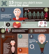 15 cosas que no sabias sobre la muerte