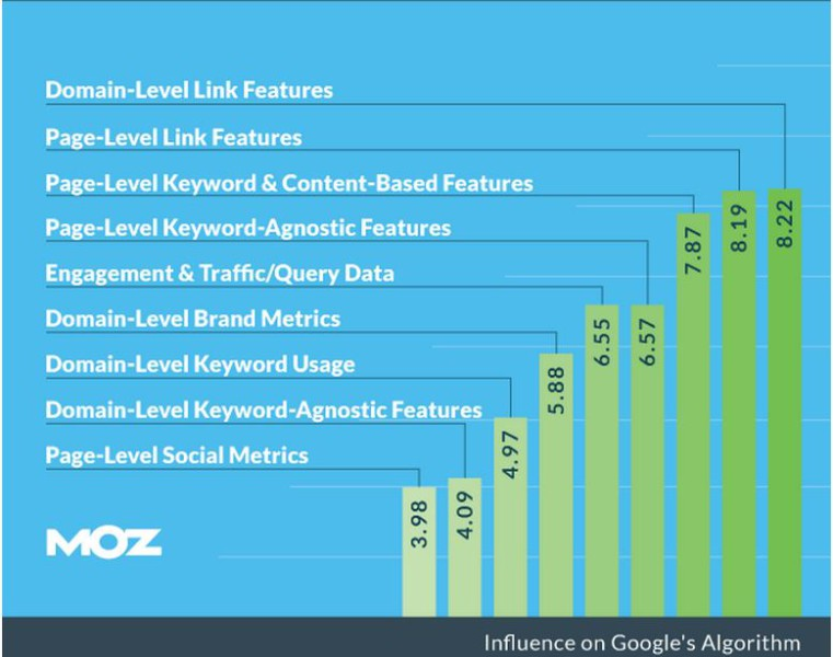 Search Engine Ranking Factors 761x600