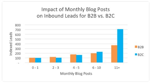blog frequency
