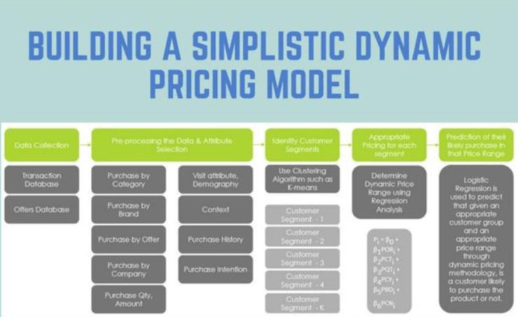 dynamic pricing 1