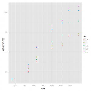 Scatterplot Example 2