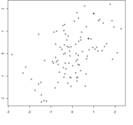 100 random normals with sample correlation = 0.5