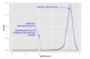 Figure 2 Signed log lets you visualize non-positive data on a logarithmic scale