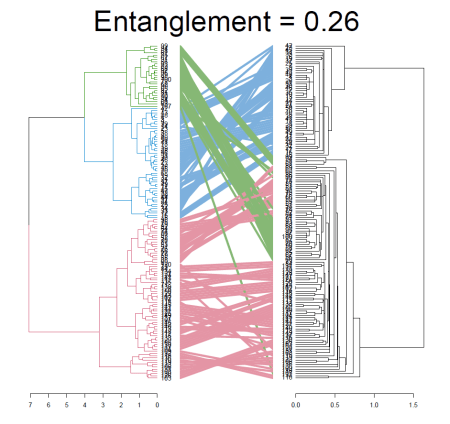 The dendextend package for visualizing and comparing trees of hierarchical clusterings (slides from useR!2014)