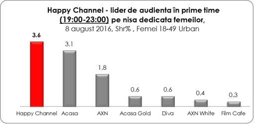happy channel audiente tv