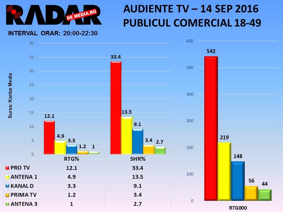 AUDIENTE TV RADAR DE MEDIA - 14 sept 2016, toate seg de public (2)