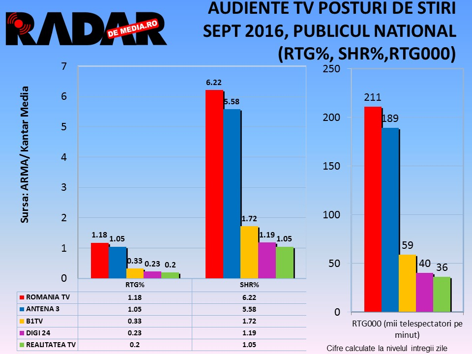 audiente-tv-radar-de-media-posturi-de-stiri-sept-2016-2
