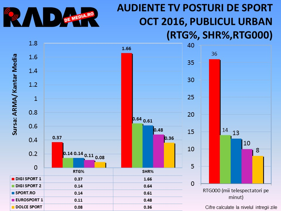 audiente-tv-radar-de-media-posturi-de-sport-luna-octombrie-2016-2