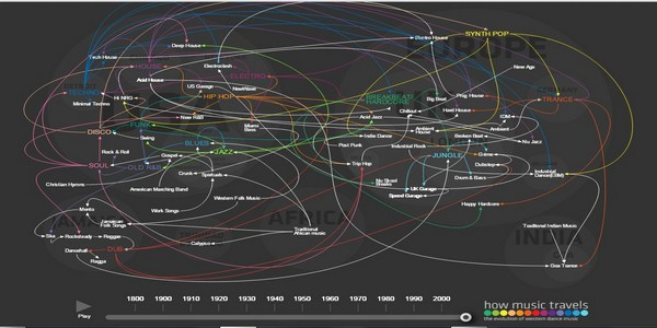 1 How Music Travels 1