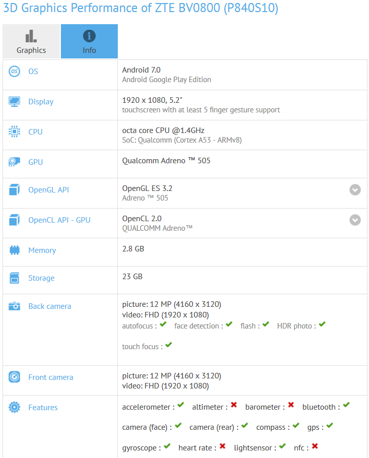Android Nougat-Powered ZTE BV0800 Benchmarked