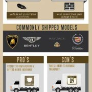 Enclosed Car Shipping Infographic1