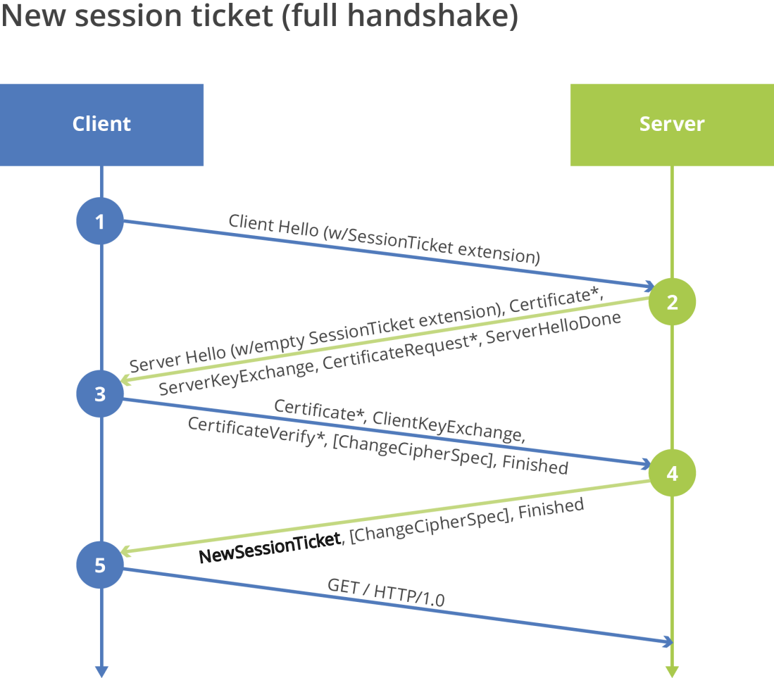 Figure 2 - Server Rejecting Ticket, Performing Full Handshake, and Issuing New Session Ticket