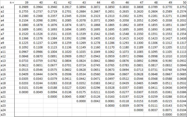 Shapiro-Wilk coefficients n50