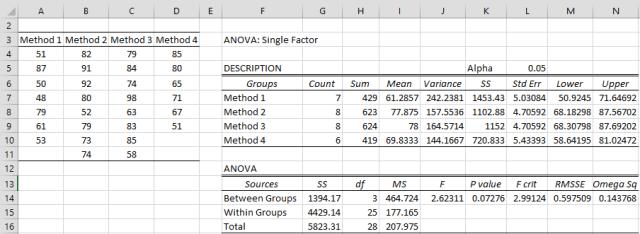 One-way ANOVA output
