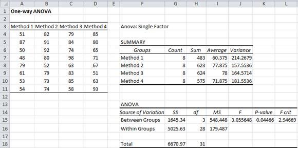 ANOVA data analysis tool