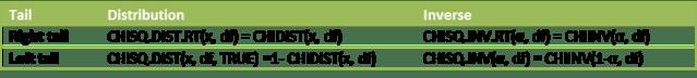 Chi-square Excel 2010