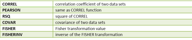 Correlation covariance functions Excel
