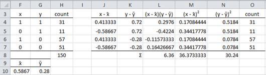 Correlation dichotomous variables Excel