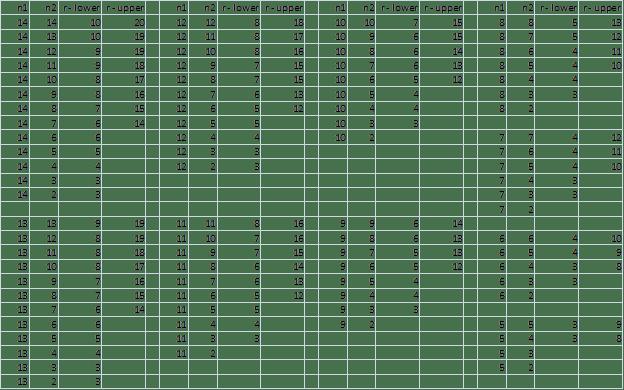 Runs Test Table 3