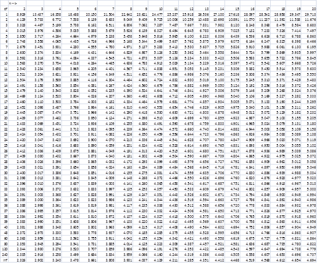 Studentized Range q, alpha = .10