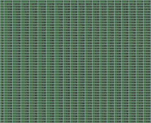Studentized Range q, alpha = .01